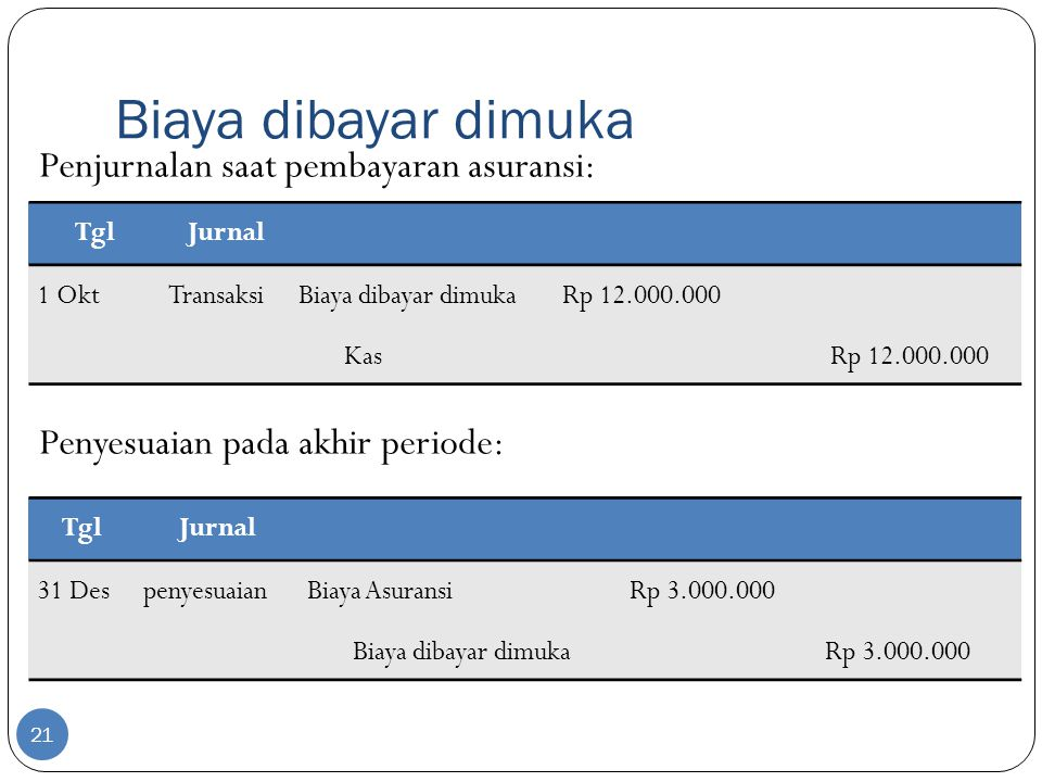 Biaya dibayar dimuka Penjurnalan saat pembayaran asuransi: