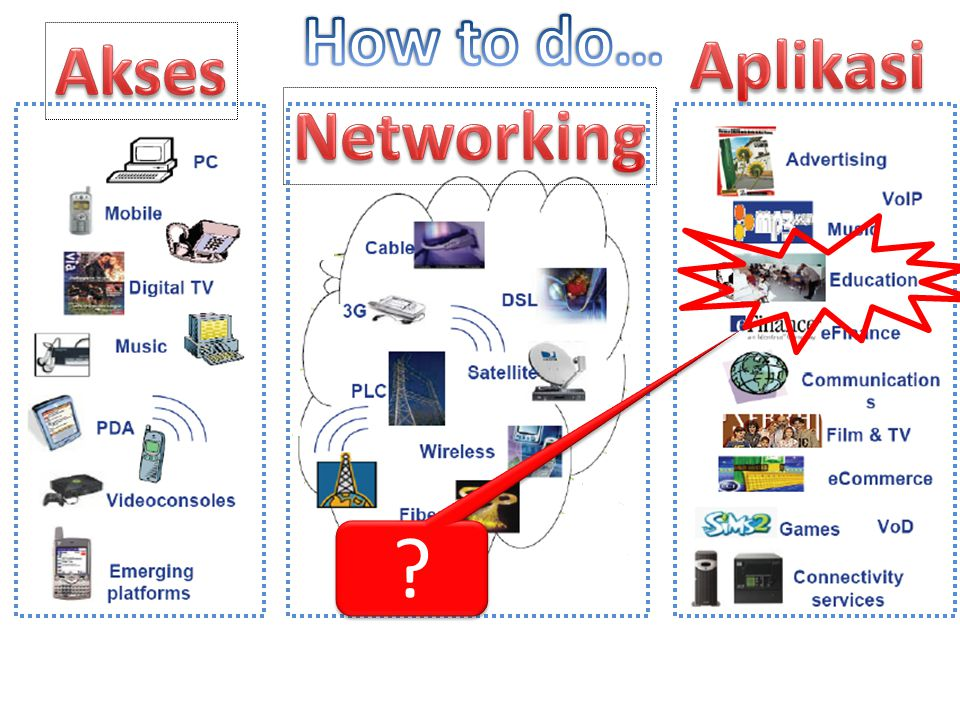 How to do… Akses Aplikasi Networking