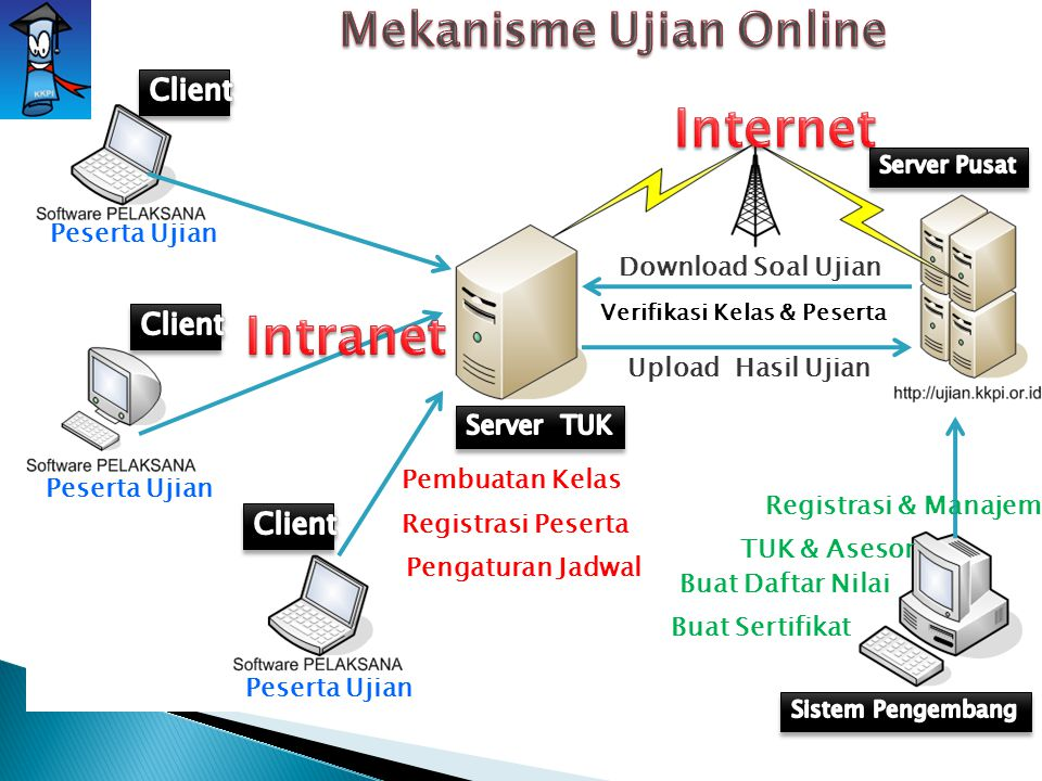 Mekanisme Ujian Online