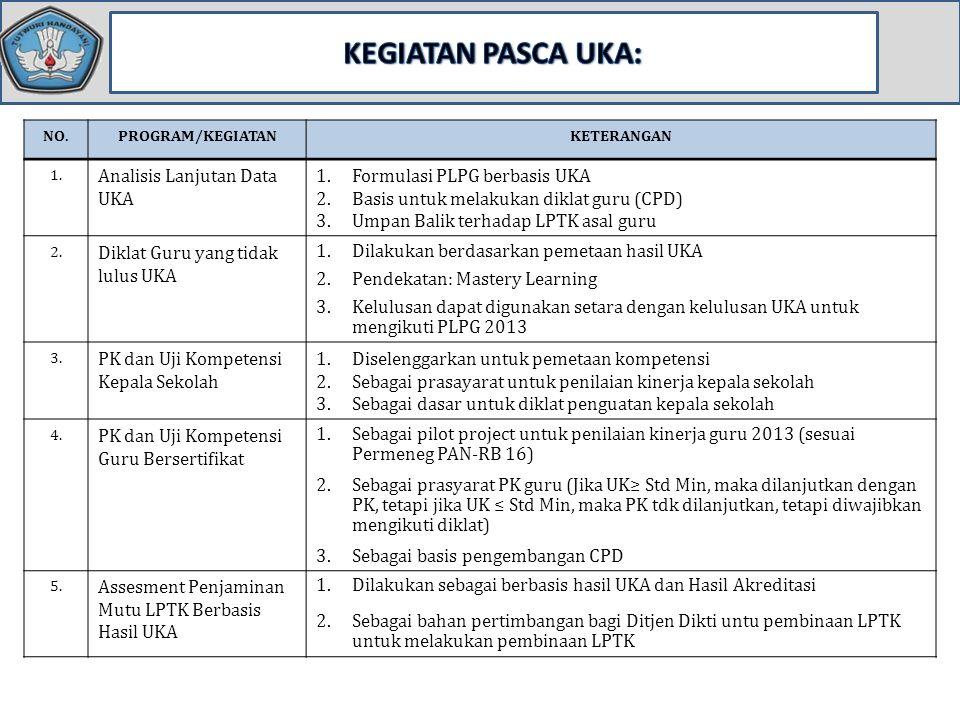 KEGIATAN PASCA UKA: Analisis Lanjutan Data UKA