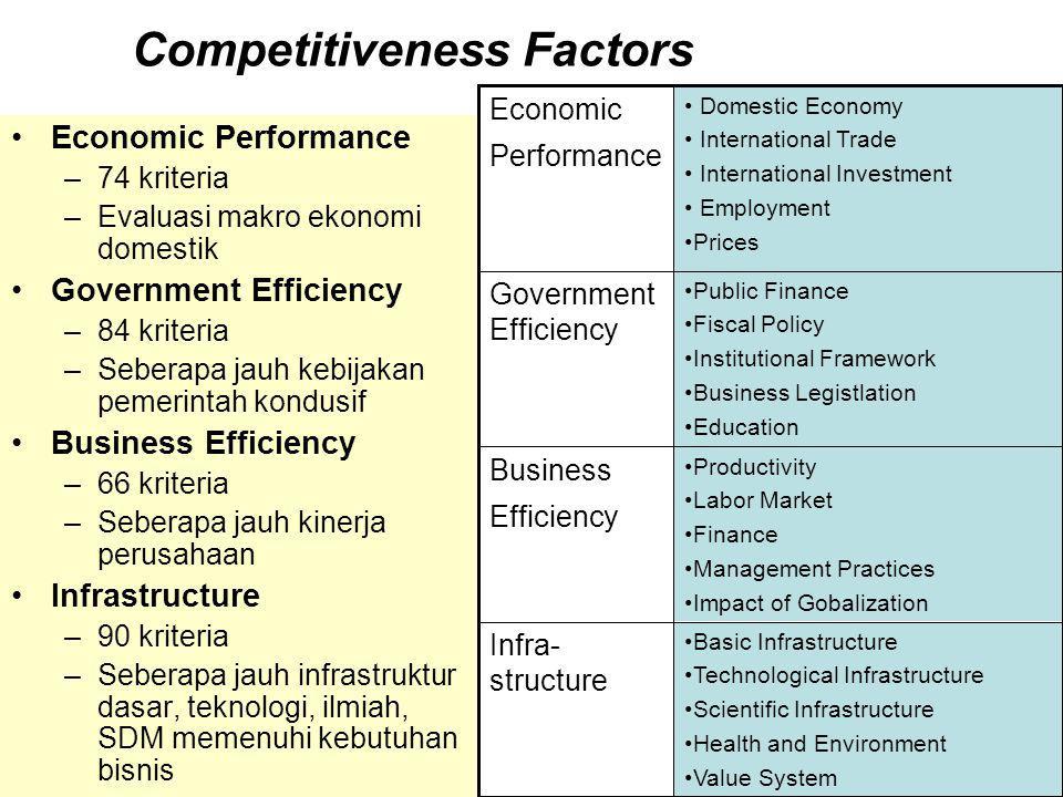 Competitiveness Factors