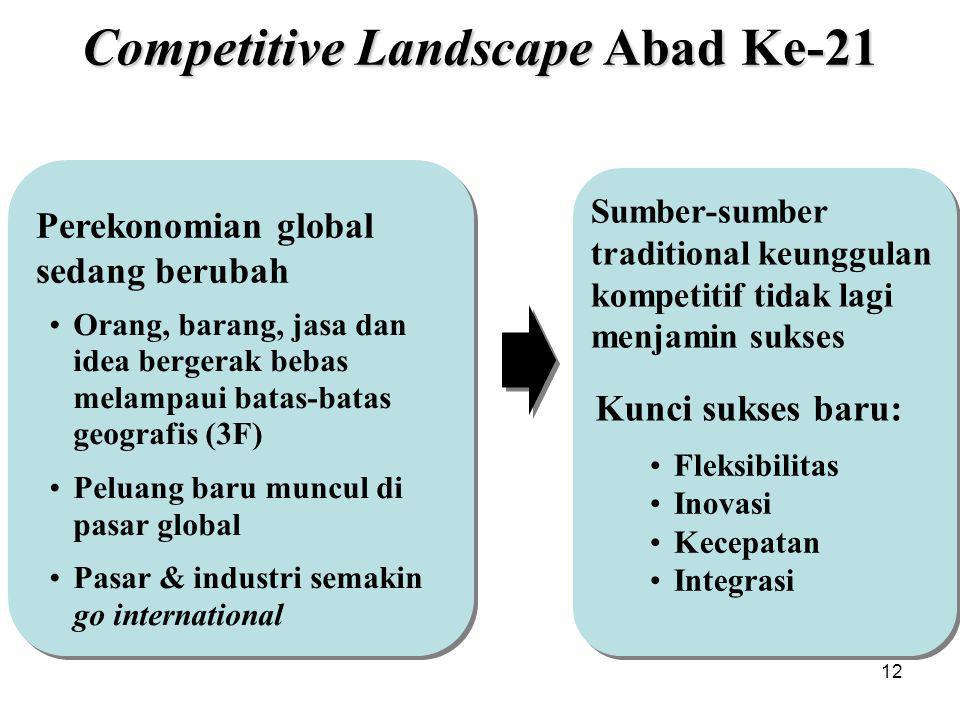 Competitive Landscape Abad Ke-21