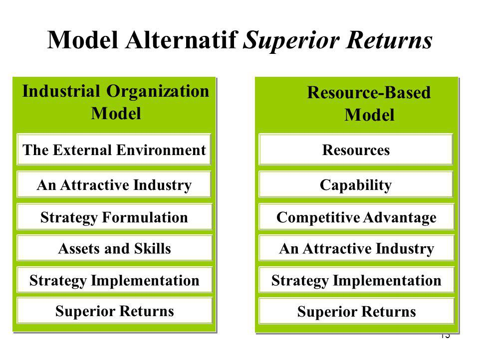 Model Alternatif Superior Returns Industrial Organization Model