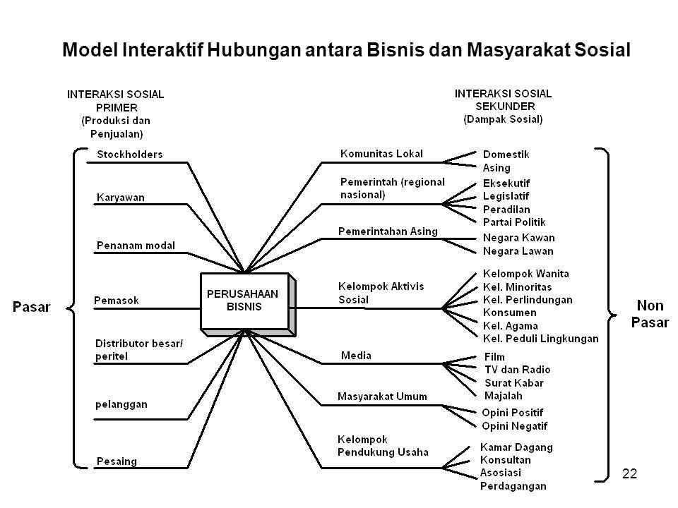 Model Interaktif Hubungan antara Bisnis dan Masyarakat Sosial