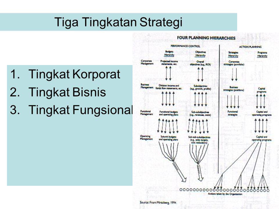 Tiga Tingkatan Strategi