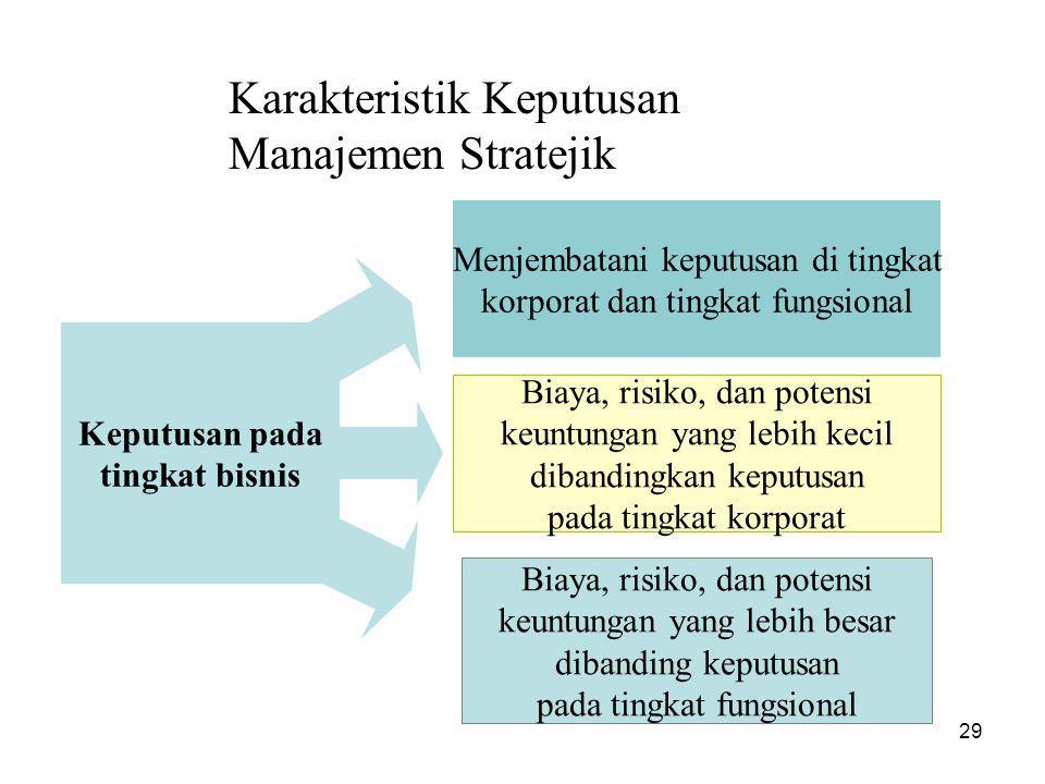 Karakteristik Keputusan Manajemen Stratejik