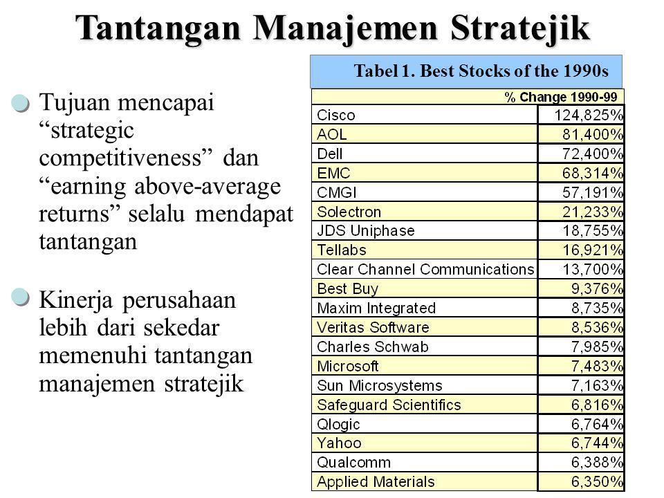 Tantangan Manajemen Stratejik