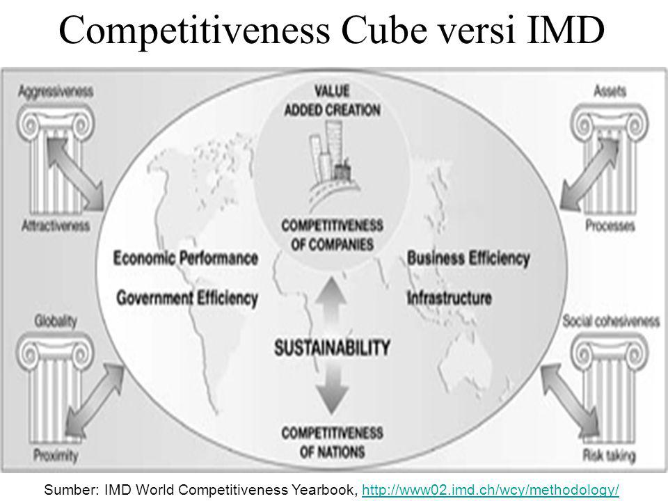 Competitiveness Cube versi IMD