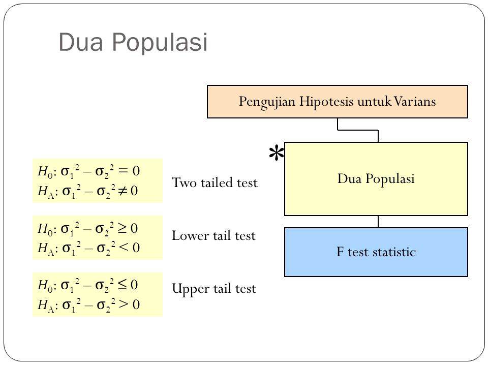 Pengujian Hipotesis untuk Varians