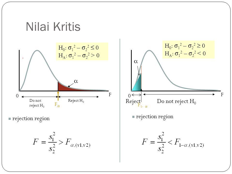 Nilai Kritis H0: σ12 – σ22  0 HA: σ12 – σ22 < 0 H0: σ12 – σ22 ≤ 0