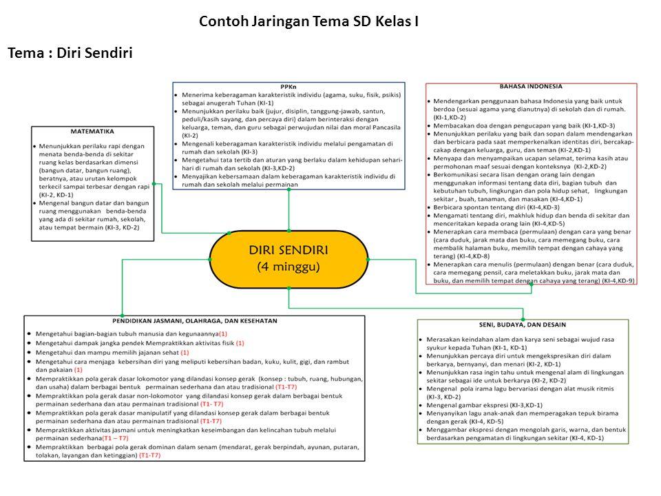 Contoh Jaringan Tema SD Kelas I