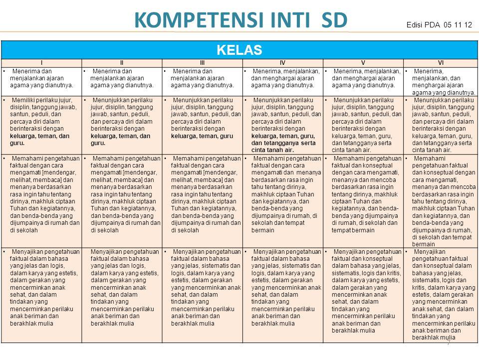 KOMPETENSI INTI SD KELAS 7 Edisi PDA 05 11 12 I II III IV V VI