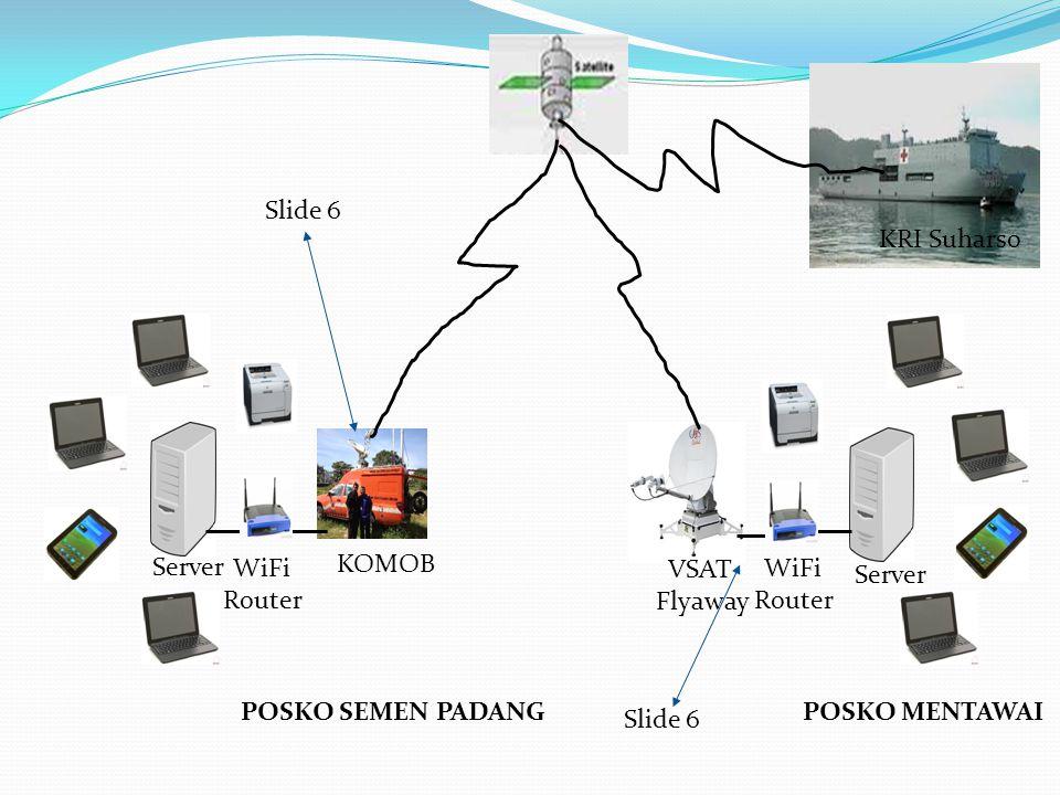 Slide 6 KRI Suharso. Server. WiFi. Router. KOMOB. VSAT. Flyaway. WiFi. Router. Server. POSKO SEMEN PADANG.