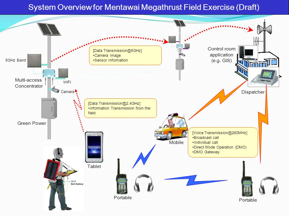 System Overview for Mentawai Megathrust Field Exercise (Draft)