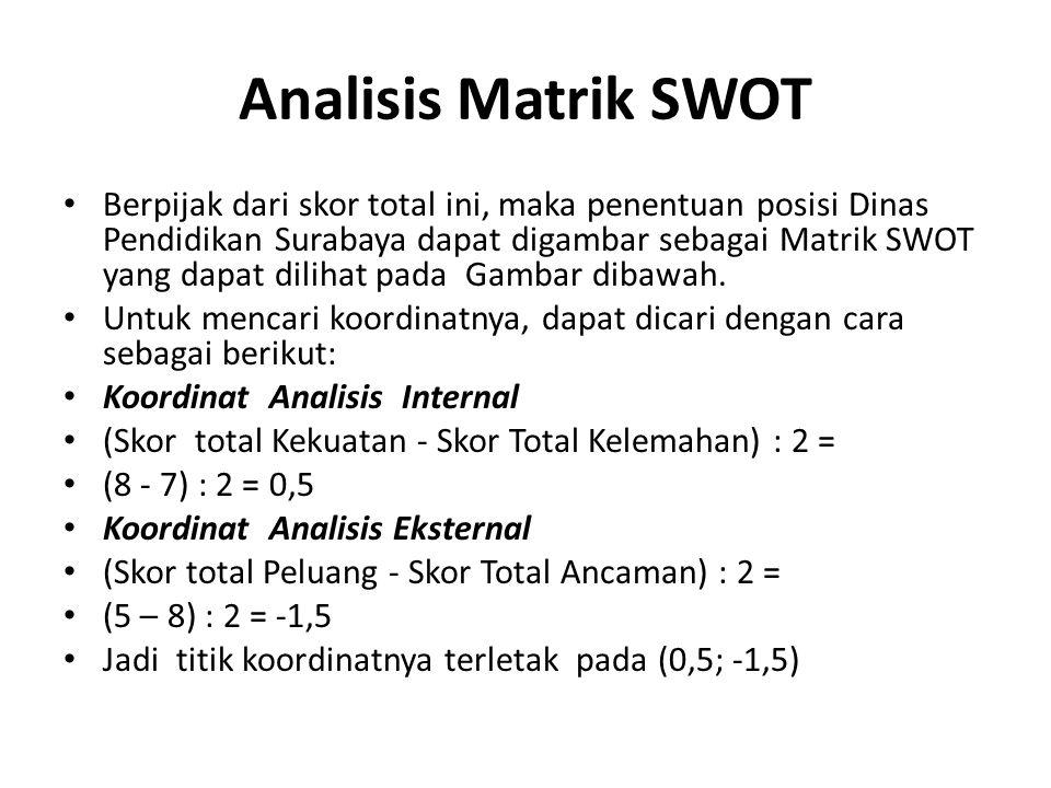 Analisis Matrik SWOT