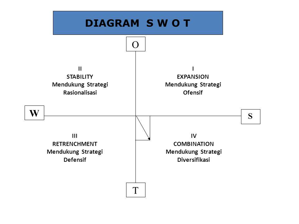 DIAGRAM S W O T O W T S II STABILITY Mendukung Strategi Rasionalisasi