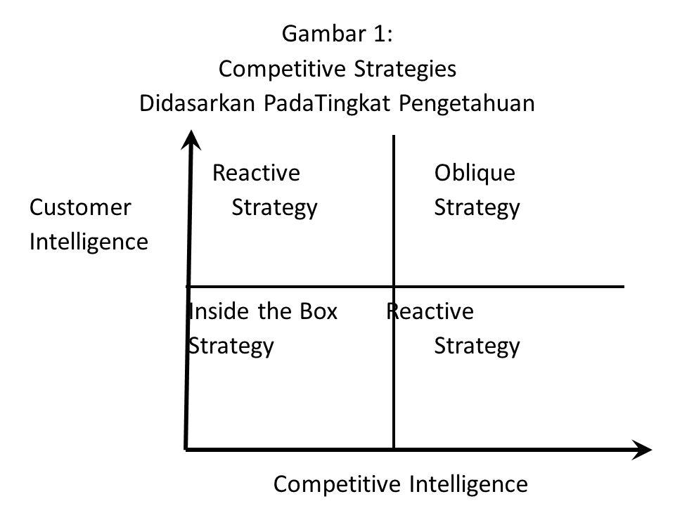 Competitive Strategies Didasarkan PadaTingkat Pengetahuan