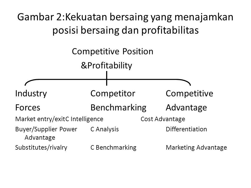Gambar 2:Kekuatan bersaing yang menajamkan posisi bersaing dan profitabilitas