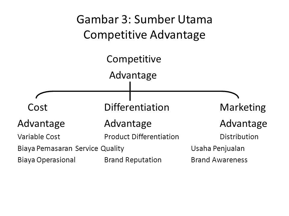 Gambar 3: Sumber Utama Competitive Advantage