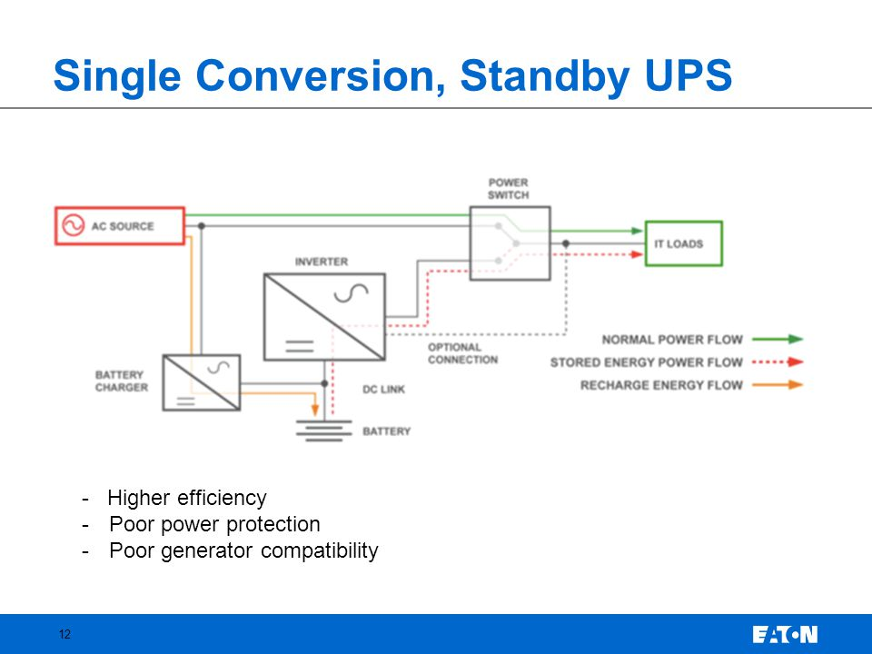 Single Conversion, Standby UPS