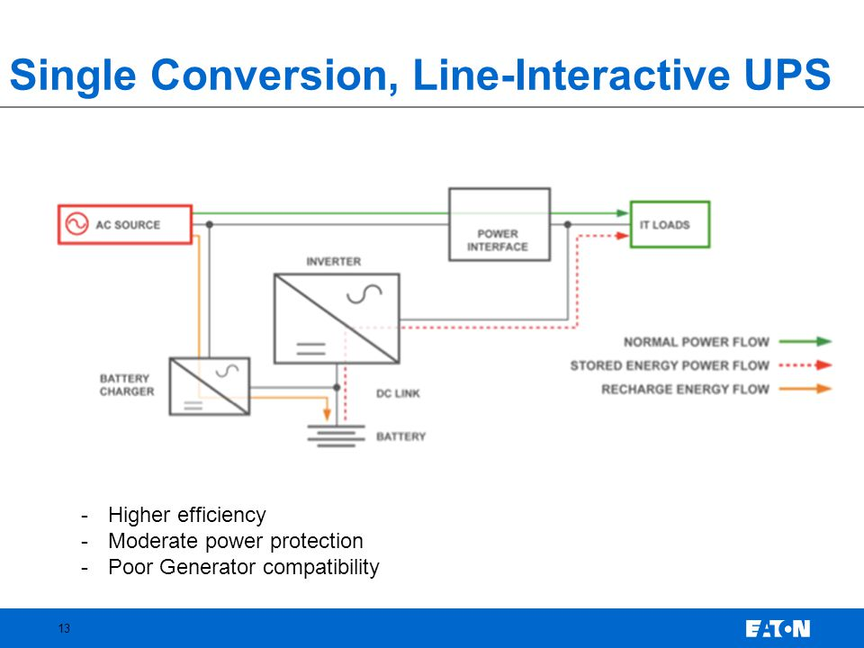 Single Conversion, Line-Interactive UPS