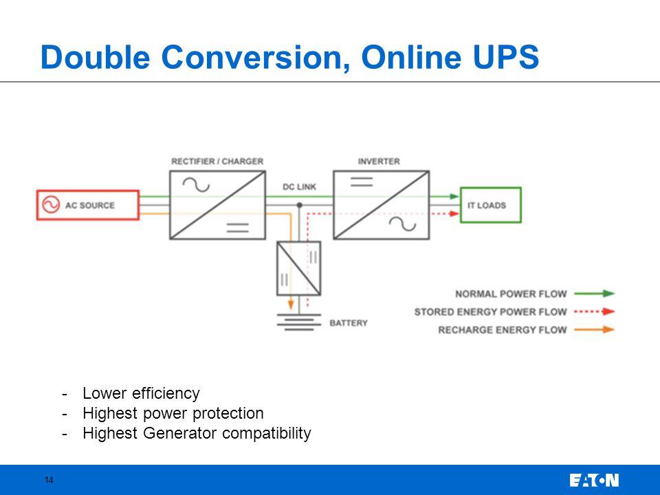 Double Conversion, Online UPS
