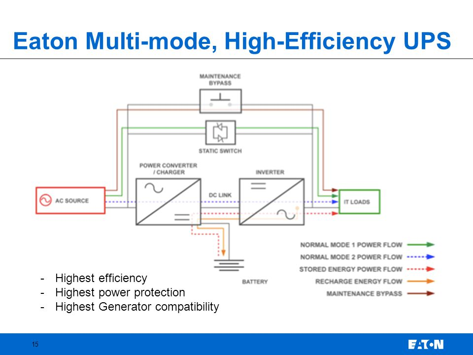 Eaton Multi-mode, High-Efficiency UPS