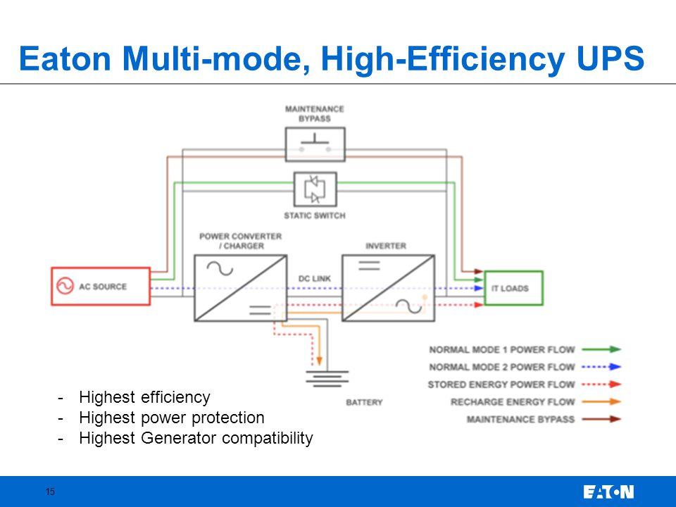 Eaton Multi-mode, High-Efficiency UPS