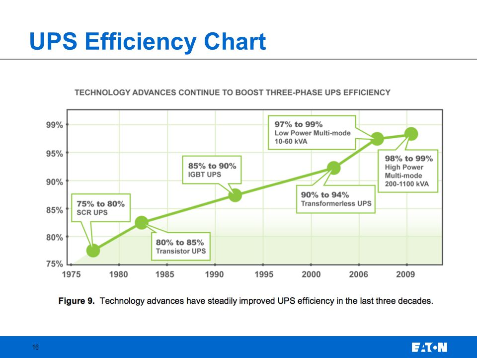 UPS Efficiency Chart