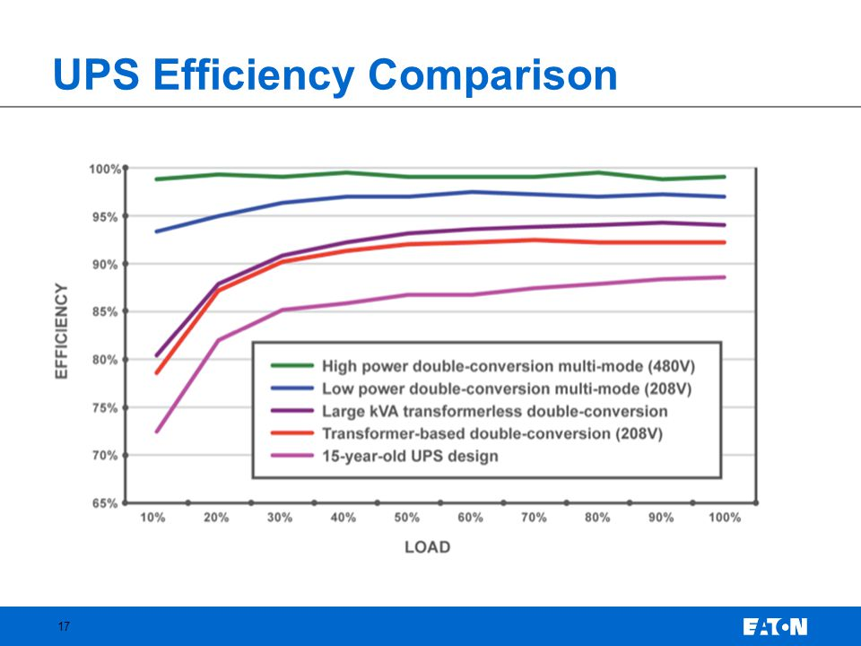 UPS Efficiency Comparison