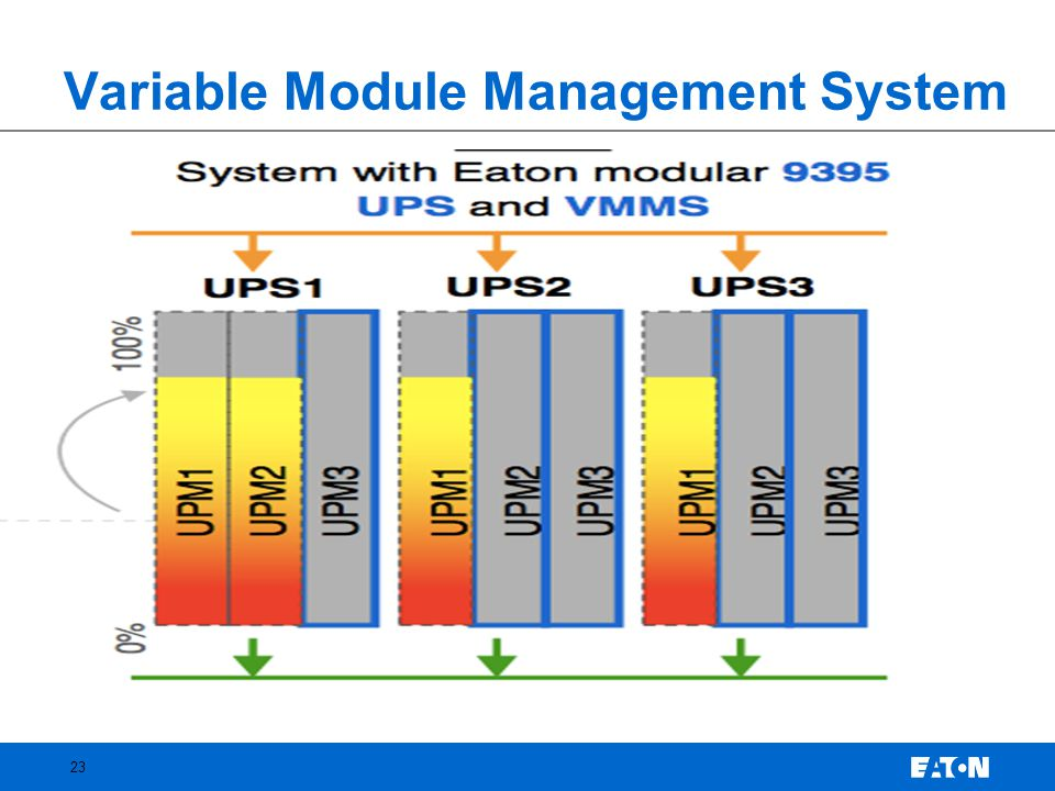 Variable Module Management System