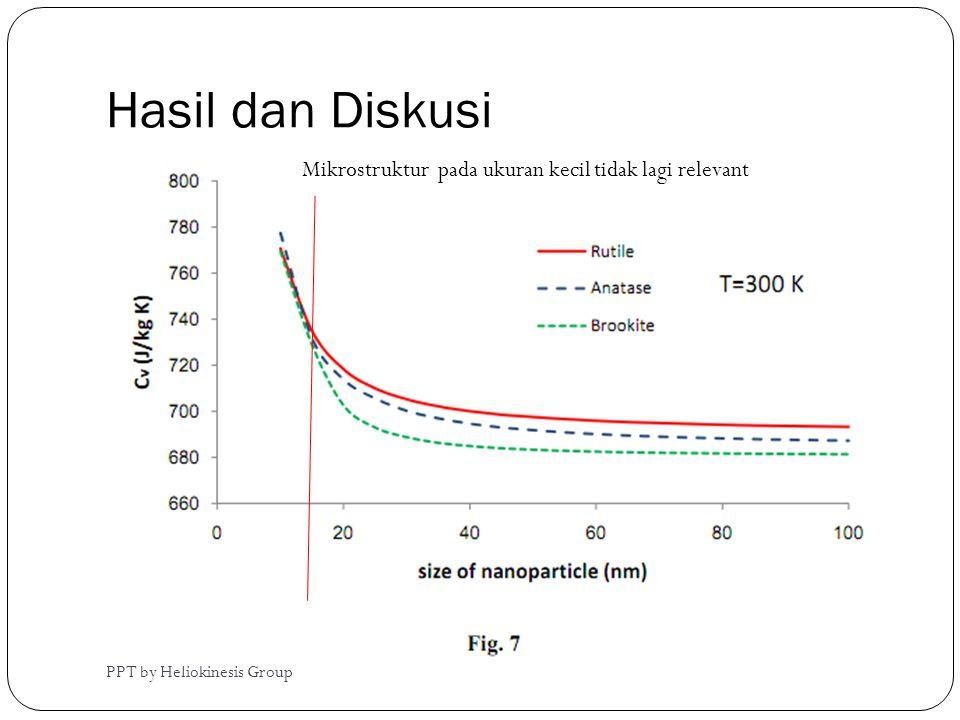 Hasil dan Diskusi Mikrostruktur pada ukuran kecil tidak lagi relevant