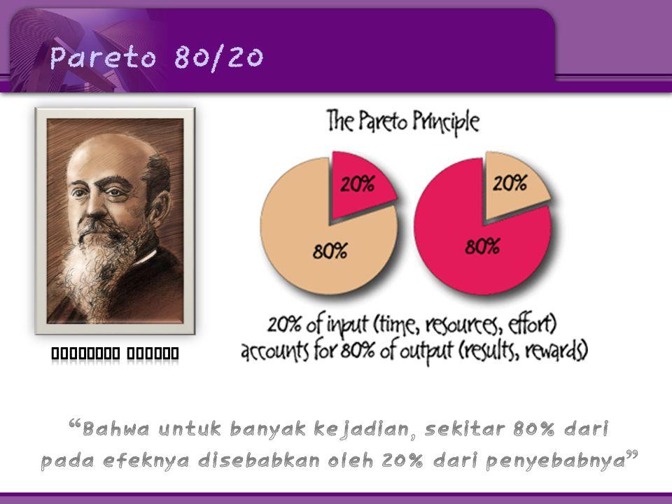 Pareto 80/20 Vilfredo Pareto.