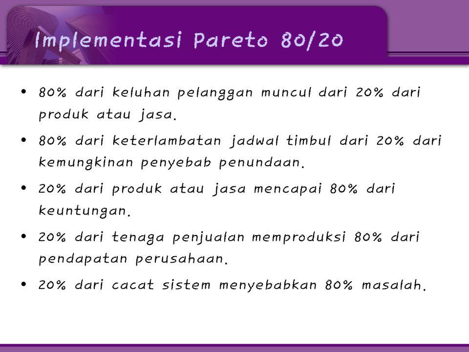 Implementasi Pareto 80/20 80% dari keluhan pelanggan muncul dari 20% dari produk atau jasa.