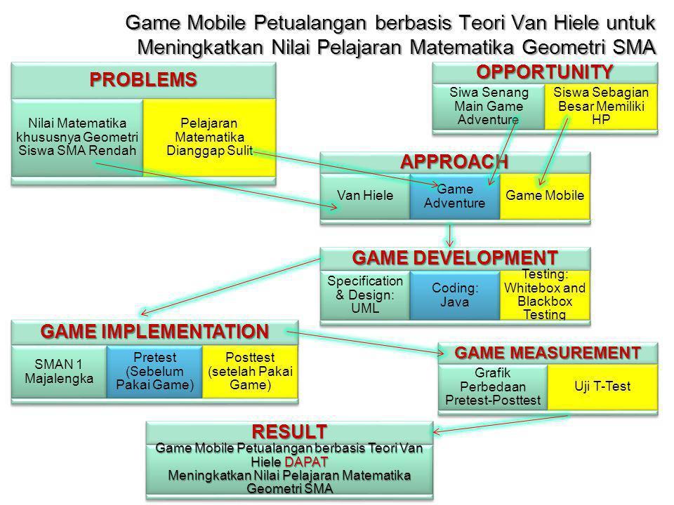 Game Mobile Petualangan berbasis Teori Van Hiele untuk Meningkatkan Nilai Pelajaran Matematika Geometri SMA