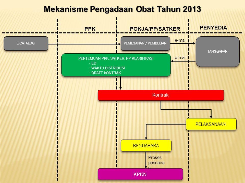 Mekanisme Pengadaan Obat Tahun 2013