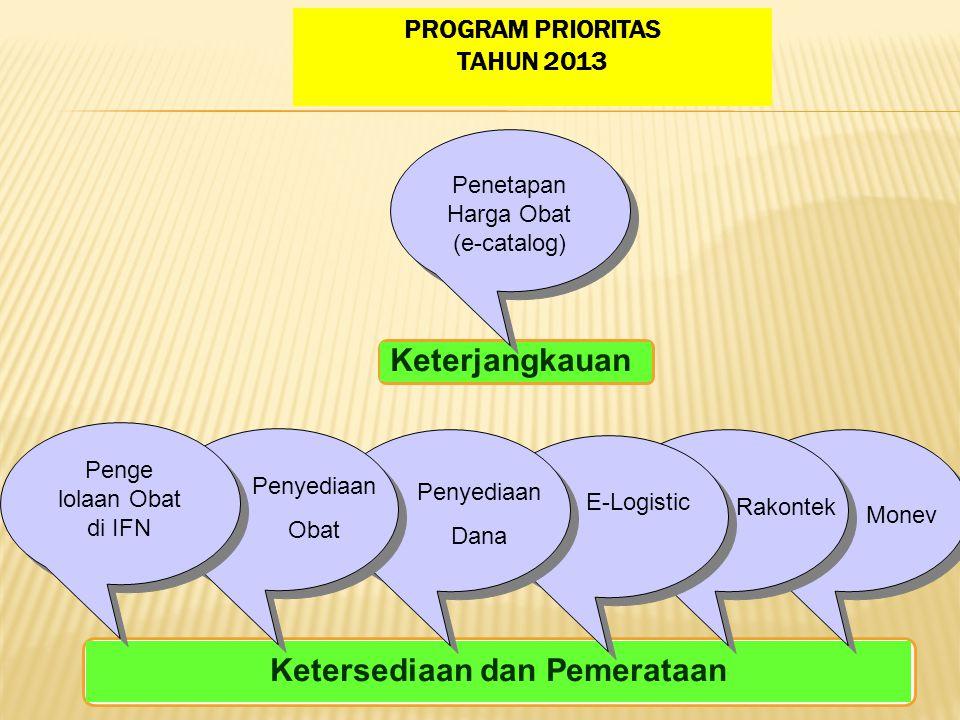 PROGRAM PRIORITAS TAHUN 2013