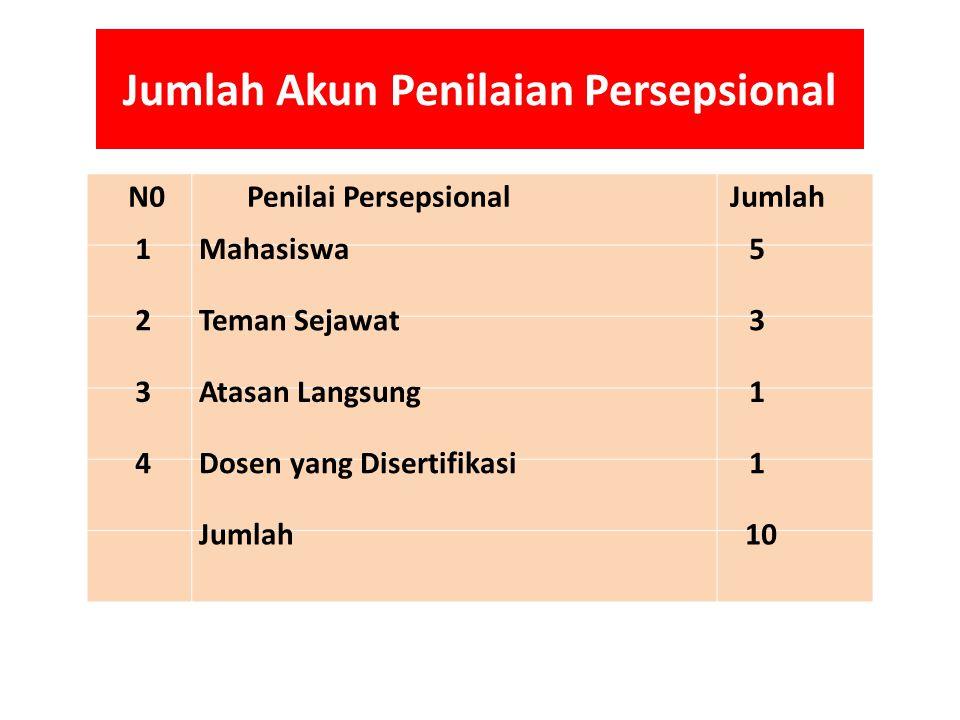 Jumlah Akun Penilaian Persepsional