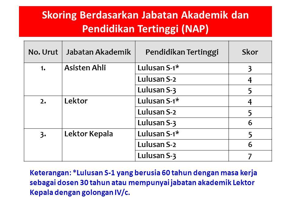 Skoring Berdasarkan Jabatan Akademik dan Pendidikan Tertinggi (NAP)