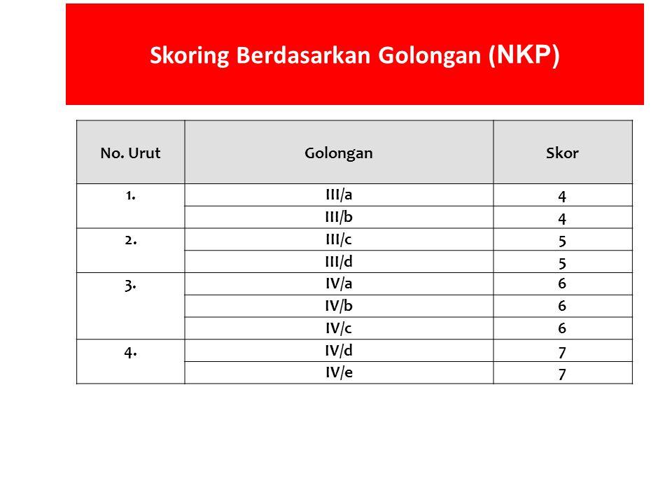 Skoring Berdasarkan Golongan (NKP)