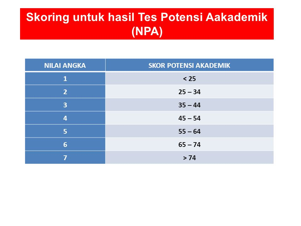 Skoring untuk hasil Tes Potensi Aakademik (NPA)