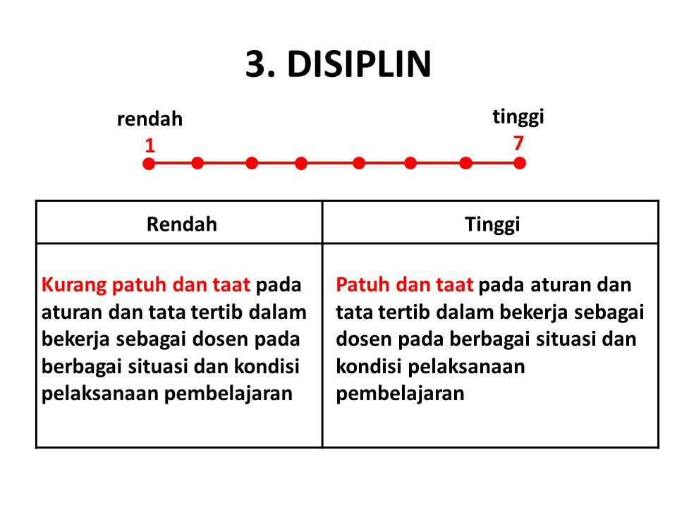 3. DISIPLIN rendah 1 tinggi 7 Rendah Tinggi