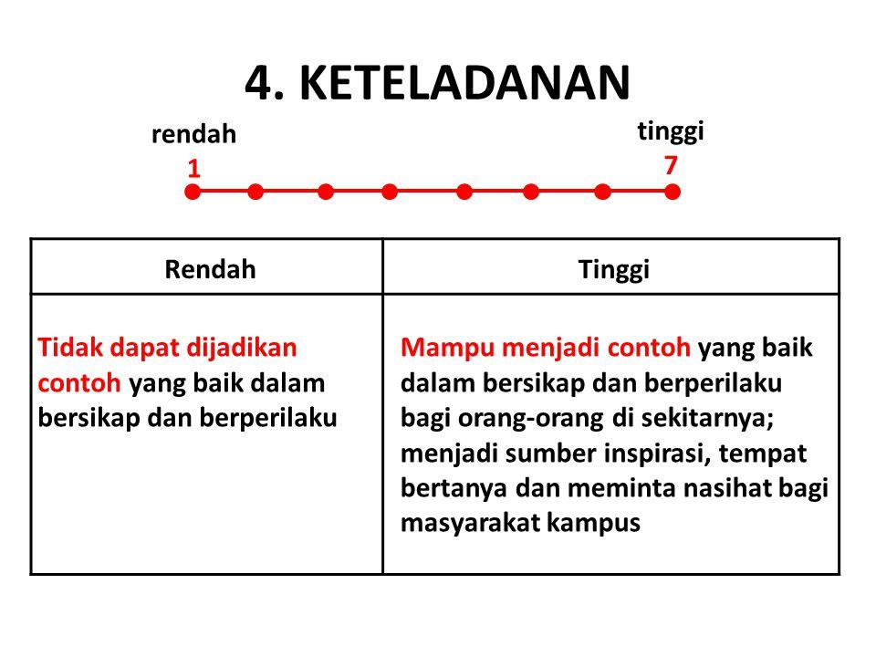 4. KETELADANAN rendah 1 tinggi 7 Rendah Tinggi