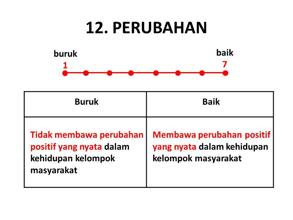 12. PERUBAHAN buruk 1 baik 7 Buruk Baik