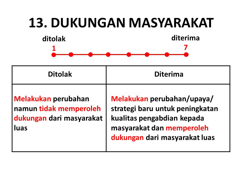 13. DUKUNGAN MASYARAKAT ditolak 1 diterima 7 Ditolak Diterima