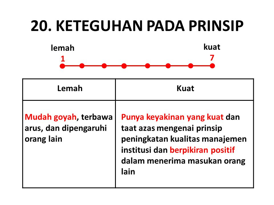 20. KETEGUHAN PADA PRINSIP