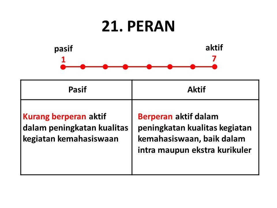 21. PERAN pasif 1 aktif 7 Pasif Aktif