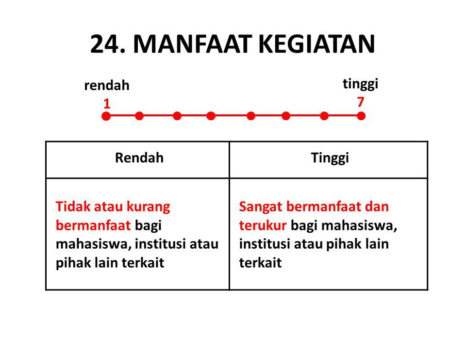 24. MANFAAT KEGIATAN rendah 1 tinggi 7 Rendah Tinggi