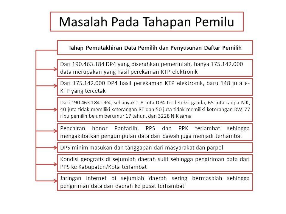 Tahap Pemutakhiran Data Pemilih dan Penyusunan Daftar Pemilih