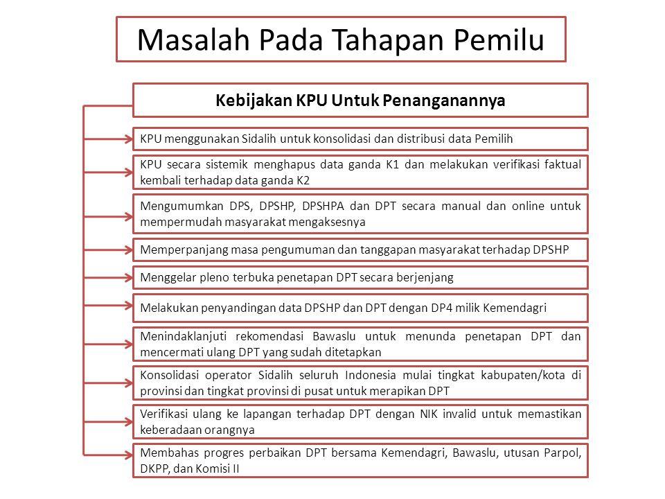 Kebijakan KPU Untuk Penanganannya